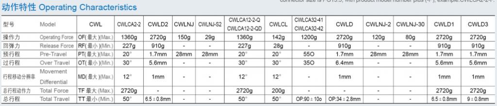WL Limit Switch